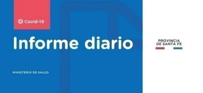 SANTA FE CONFIRMA 1.360 CASOS NUEVOS DE CORONAVIRUS