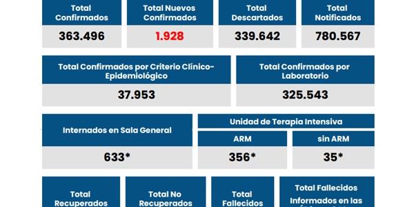 Se reportaron 196 casos positivos en la región.